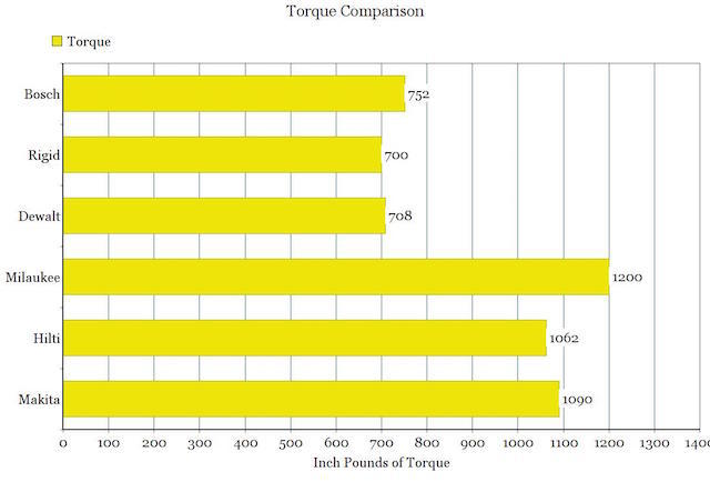 torque comparison chart for 18V cordless drills