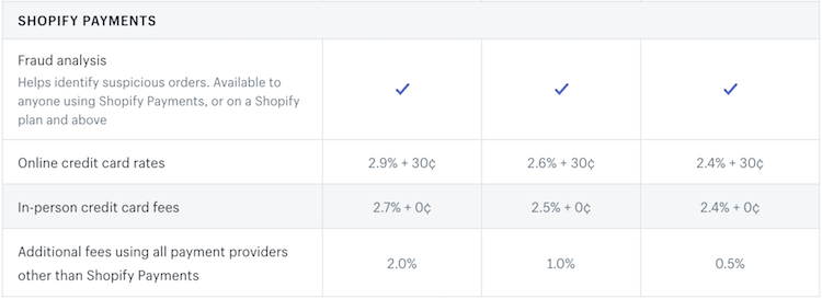 fee structure breakdown for Shopify payments